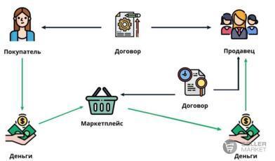 Как создать свой магазин на маркетплейсе